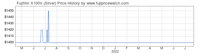 Price History Graph for Fujifilm X100V (Silver)